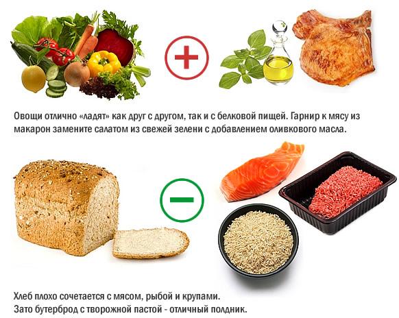 Совместимость продуктов в правильном питании